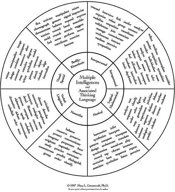 Multiple Intelligences and Adult Learning – Multiple Intelligence Worksheet